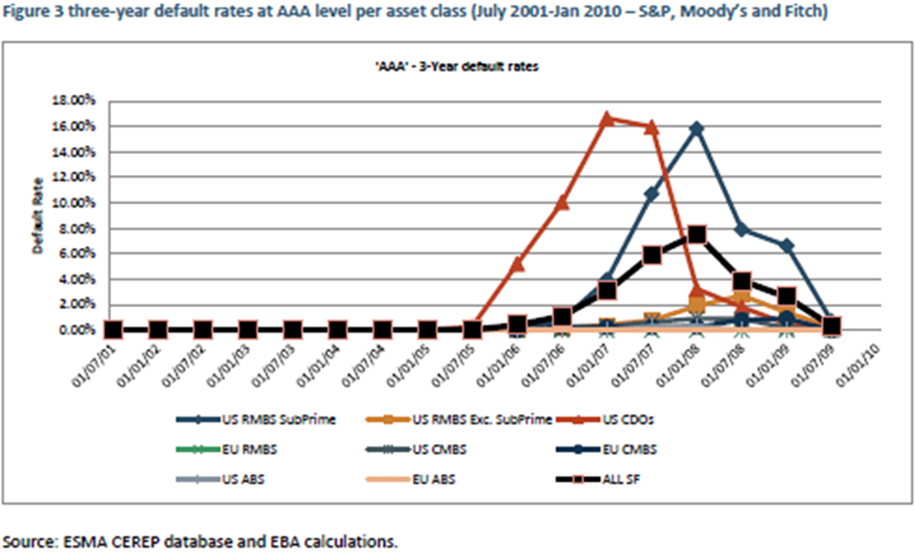 Default rates at AAA level - IIR
